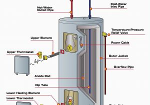 Electric Water Heater thermostat Wiring Diagram Rheem Wire Diagram Wiring Diagram Centre