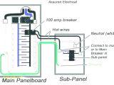 Electrical Panel Box Wiring Diagram Wiring Diagram for A Sub Panel Wiring Diagram Used