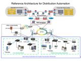 Ge Telligence Wiring Diagram Distribution Automation Feeder Automation Design Guide