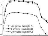 Ge Telligence Wiring Diagram Short Circuit Spectral Responsivity Of Mesa Heterojunction