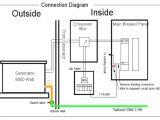 Generac 22kw Wiring Diagram Generac Wiring Field Wiring Diagram Centre