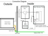Generac Standby Generator Wiring Diagram Wiring Diagram for Generac Engine On Standby Generator Extended