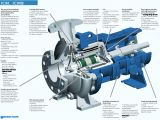 Goulds Pump Wiring Diagram Icm Metallic Magnetic Drive Process Pump Goulds Pumps