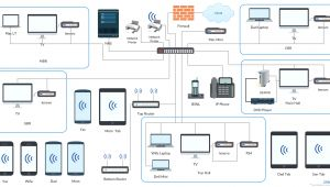 Home Structured Wiring Diagram Home Network Plan This Diagram Shows the Network Setup Using Cisco