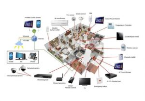 Home theater Projector Wiring Diagram sonos sound System Home theater Installation In Dubai