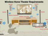 Home theater Systems Wiring Diagrams the Truth About Wireless Speakers for Home theaters