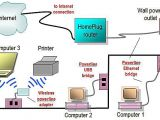 Home Wired Network Diagram Network Diagram Layouts Home Network Diagrams