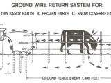 How to Wire An Electric Fence Diagram Electric Fence Wire Diagram Wiring Diagram Database