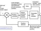 Industrial Control Transformer Wiring Diagram Block Diagram Valve Control System Wiring Diagram Post