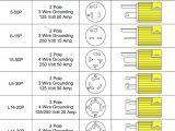 L21 20r Wiring Diagram Nema L15 30r Nema L15 30p Besides Nema 6 20 Receptacle Wiring Data