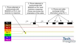 Lightning Cable Wiring Diagram Systems Analysis Of the Apple Lightning to Usb Cable Techinsights