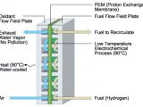 Proton Wiring Diagram Fuel Cell Schematic Wiring Diagram Article Review