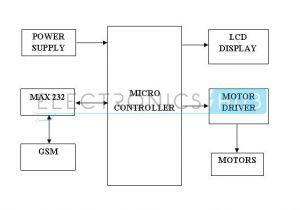 Robot Wiring Diagram Gsm Mobile Controlled Robot Using 8051 Microcontroller Robotics