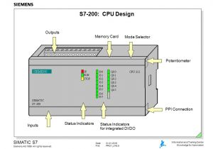 Siemens S7 200 Wiring Diagram the Simatic S7 System Family Ppt Video Online Download