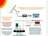Solar Pv Battery Storage Wiring Diagram Gallery Of Wiring Diagram for solar Panel to Battery Sample