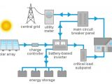 Solar Pv Battery Storage Wiring Diagram Residential solar Energy System solar Power now