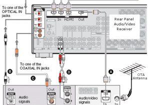 Surround sound Wiring Diagram Home theater Tv Cable Box Wiring Diagram Wiring Diagram Review