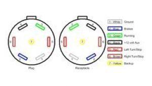 Trailer Wire Diagram 7 Pin Fifth Wheel Wiring Diagram Wiring Diagram Blog