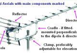 Tv Aerial socket Wiring Diagram Aerials Tv Aerial and Digital Aerial