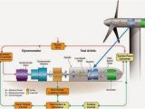 Wind Generator Wiring Diagram Working and Operation Of Wind Turbine Electrical Engineering Pics