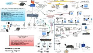 Wired Home Network Diagram Home Wired Network Diagram Home Network Diagram Technology