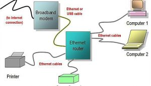Wired Home Network Diagram Network Diagram Layouts Home Network Diagrams