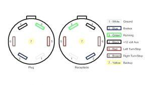 Wiring Diagram for Trailer 7 Pin Plug Sundowner Horse Trailer Wiring Diagram Home Wiring Diagram